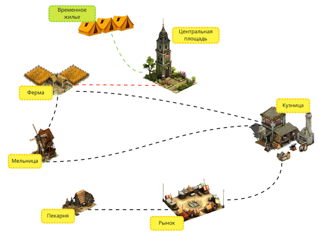 Структура сайта для SEO-продвижения: примеры, советы по разработке + 8 логических схем
