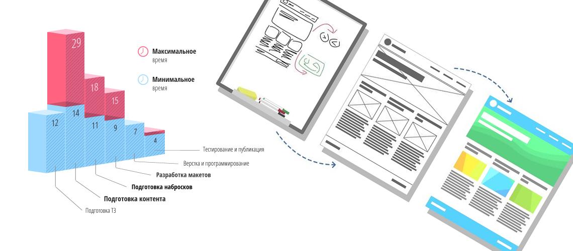 Процесс разработки сайта - от подготовки к запуску