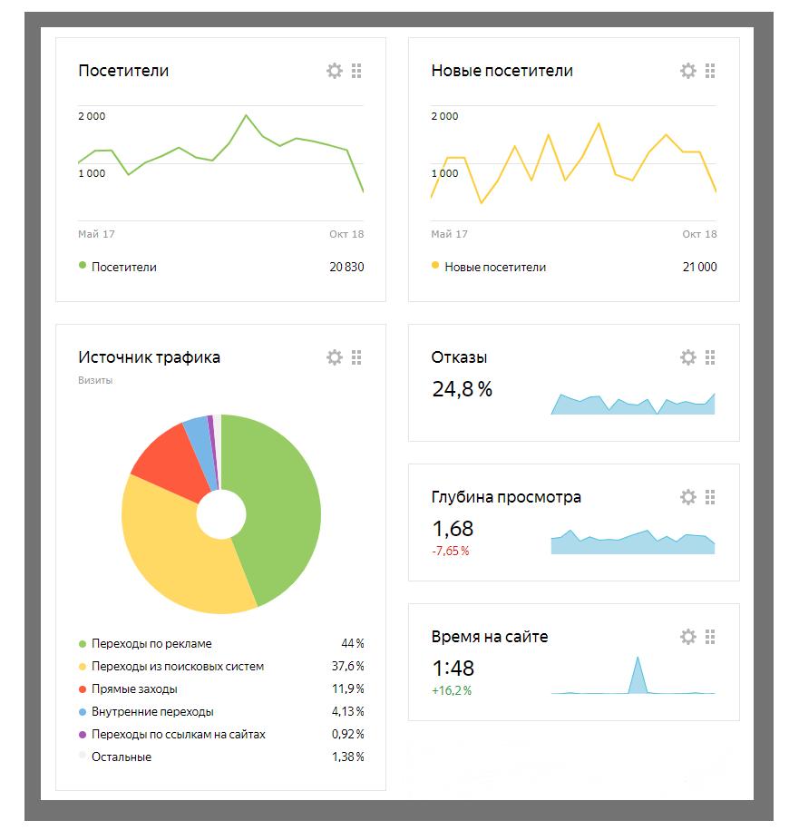 7 инструментов для продвижения рекламно-производственных компаний (РПК)