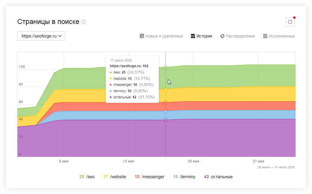 Яндекс индексация сайта как сделать ссылочная пирамида Академическая улица (город Троицк)