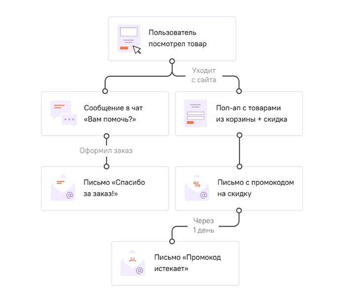 Автоматические действия в eCRM