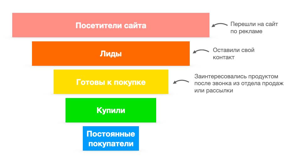 Пример схемы воронки продаж